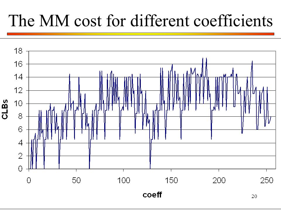 20 The MM cost for different coefficients