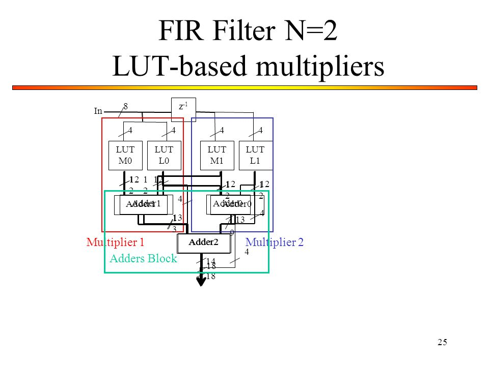 25 FIR Filter N=2 LUT-based multipliers z -1 LUT M0 LUT L0 LUT M1 LUT L1 In 8 4444 Adder1Adder0 Adder2 12 13 4 18 4 Multiplier 1Multiplier 2 Adder1Add