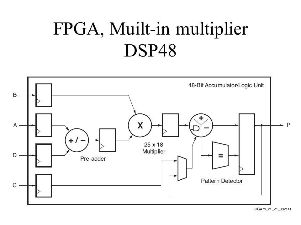 4 FPGA, Muilt-in multiplier DSP48