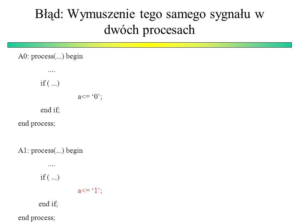 Przerzutnik typu Latch process (GATE, DIN) begin if GATE= 1 then --GATE active High DOUT <= DIN; end if; end process; Przerzutników Latch należy raczej unikać – z reguły powstają one w wyniku błędu a nie zamierzonego projektowania