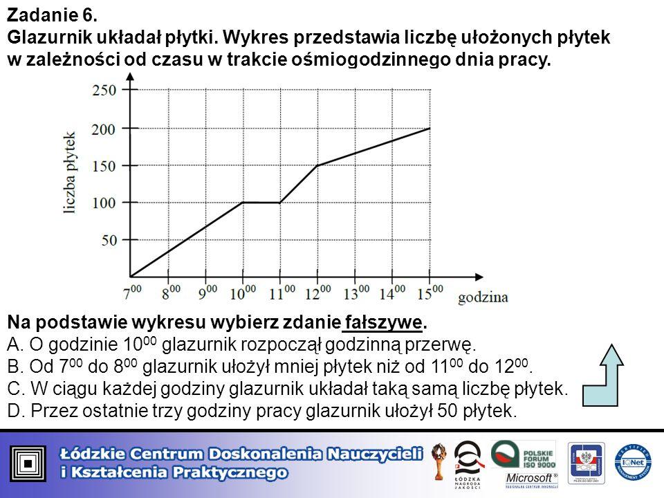 Zadanie 6. Glazurnik układał płytki. Wykres przedstawia liczbę ułożonych płytek w zależności od czasu w trakcie ośmiogodzinnego dnia pracy. Na podstaw