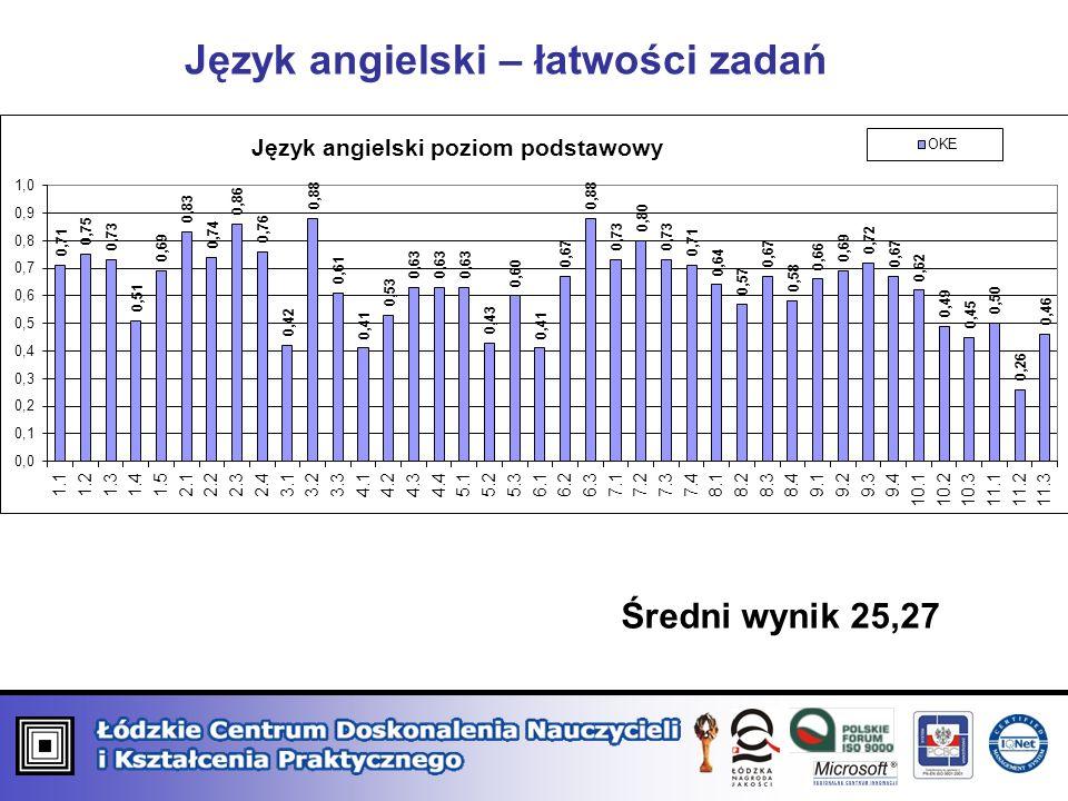 Język angielski – łatwości zadań Średni wynik 25,27