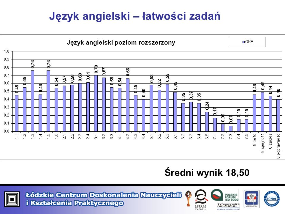 Język angielski – łatwości zadań Średni wynik 18,50