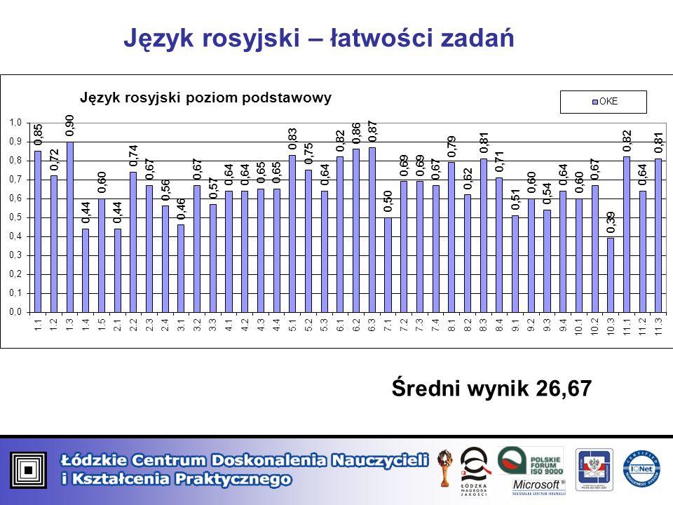 Język rosyjski – łatwości zadań Średni wynik 26,67