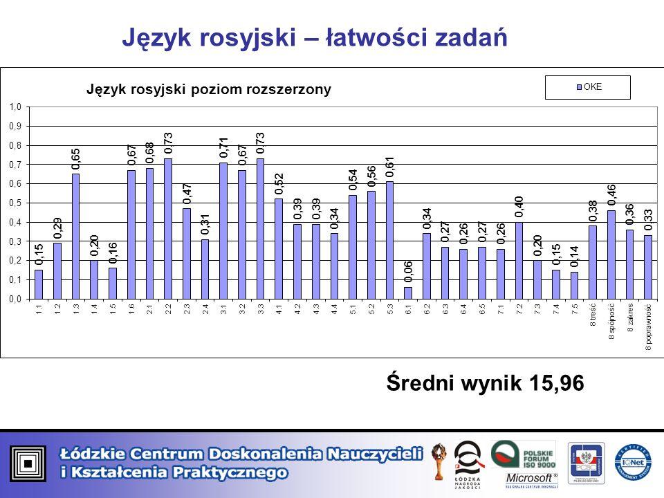 Język rosyjski – łatwości zadań Średni wynik 15,96
