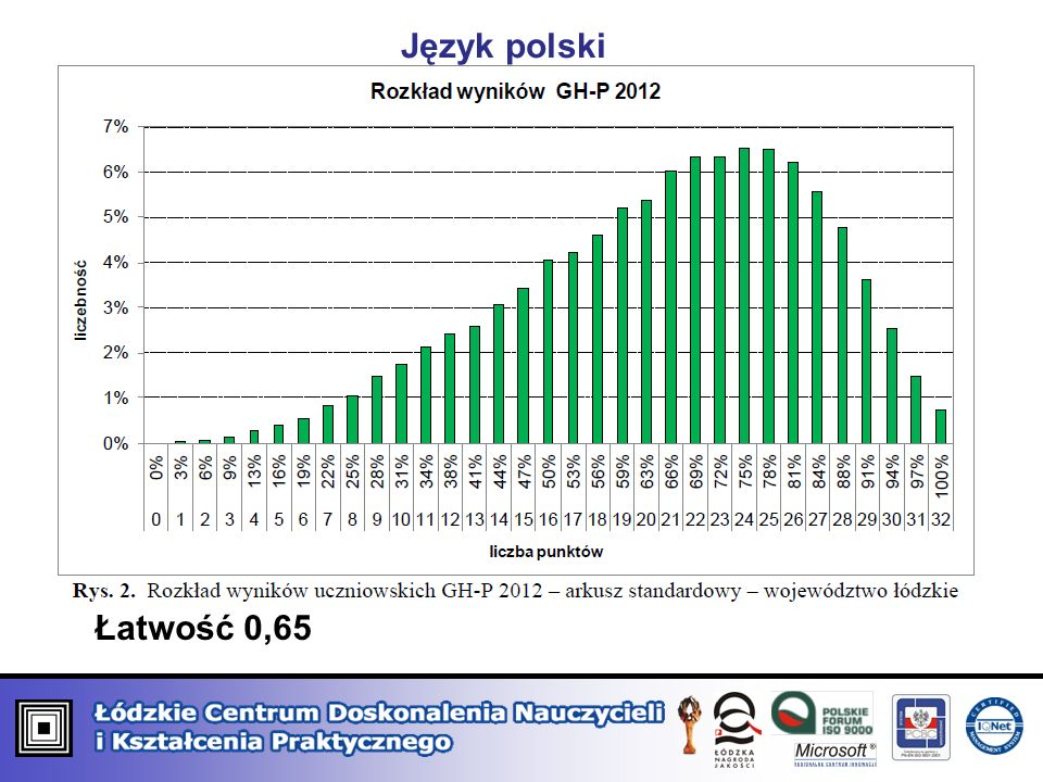 Łatwość 0,65 Język polski
