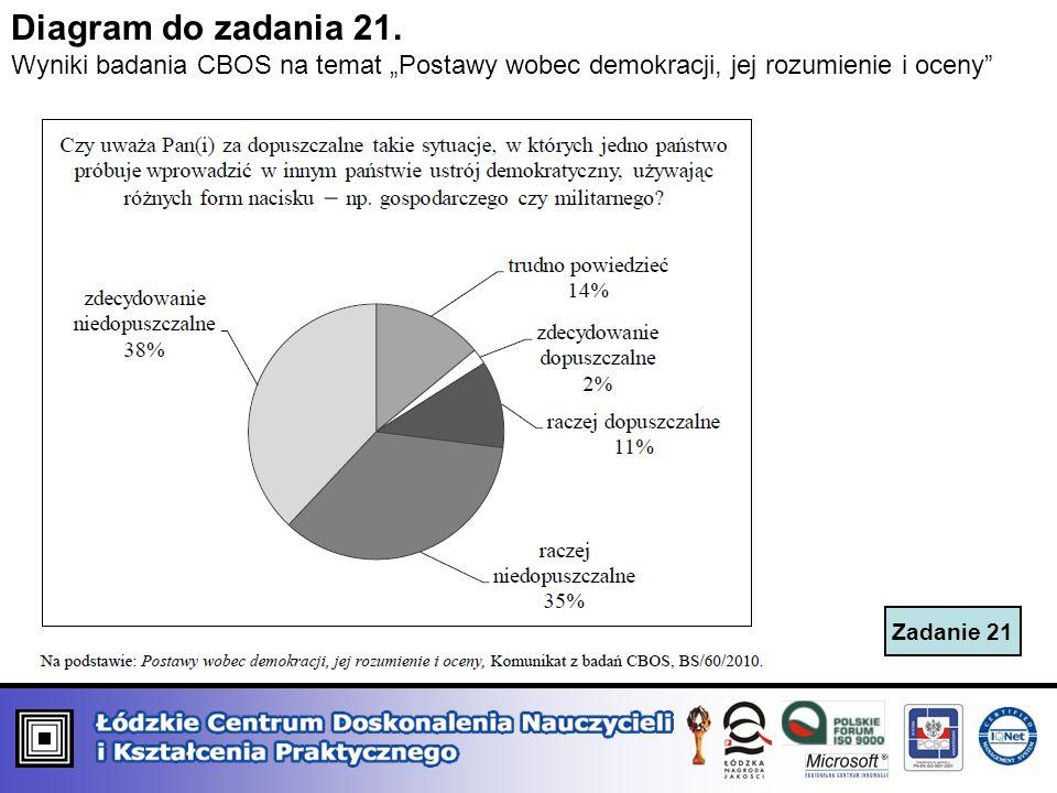 Zadanie 21 Diagram do zadania 21. Wyniki badania CBOS na temat Postawy wobec demokracji, jej rozumienie i oceny
