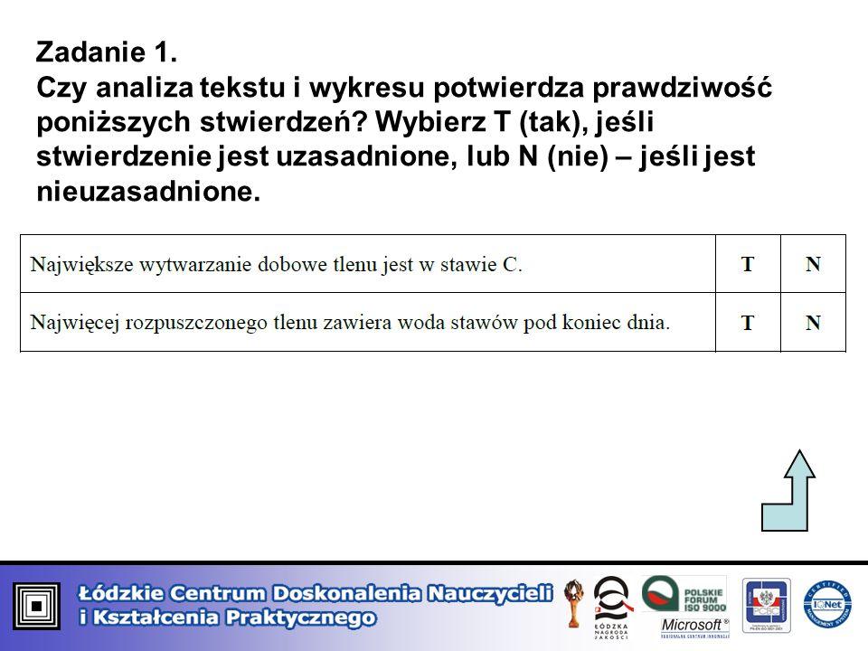 Zadanie 1. Czy analiza tekstu i wykresu potwierdza prawdziwość poniższych stwierdzeń? Wybierz T (tak), jeśli stwierdzenie jest uzasadnione, lub N (nie