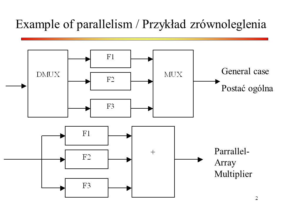 23 Architektura potokowa i równoległa przepustowość R= f(Area) Pipelining and parallel processing R= f(Area)