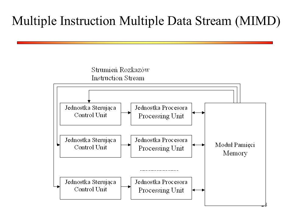 28 Multiple Instruction Multiple Data Stream (MIMD)