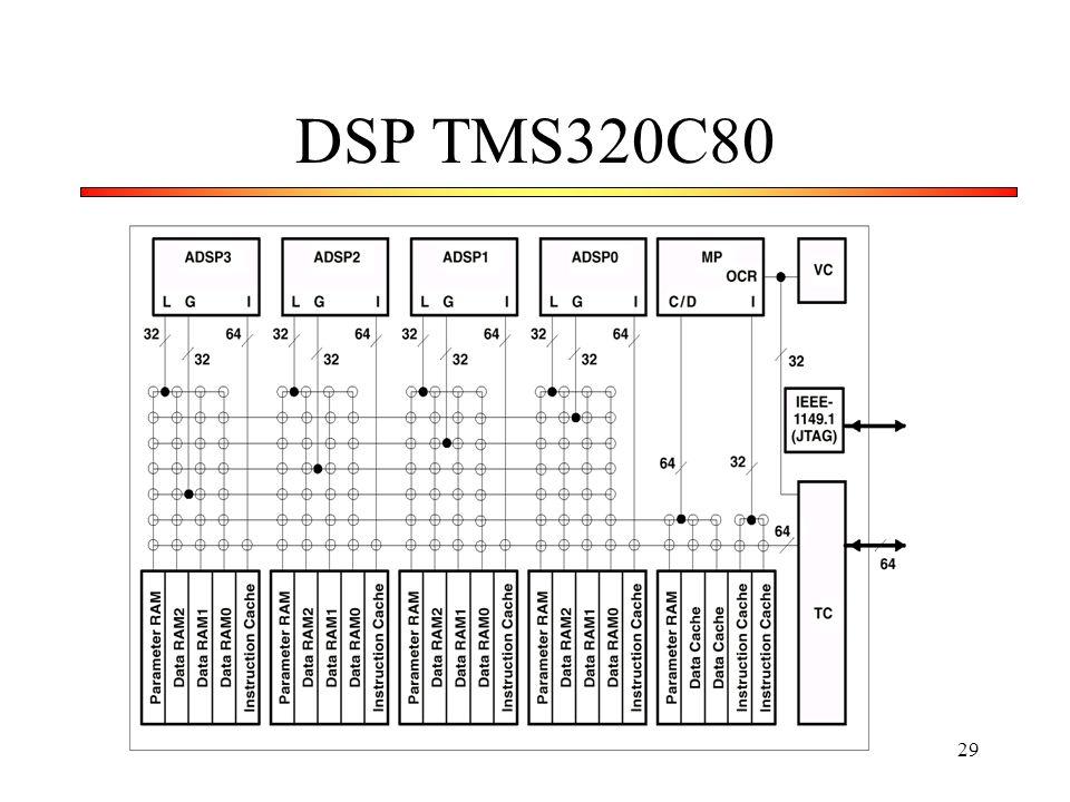 29 DSP TMS320C80