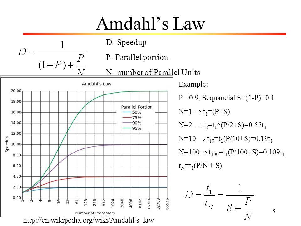 6 Power consumption and parallel processing Pobór energii a równoległość Moc strat jest w przybliżeniu proporcjonalna do częstotliwości, powierzchni i kwadratu nap.
