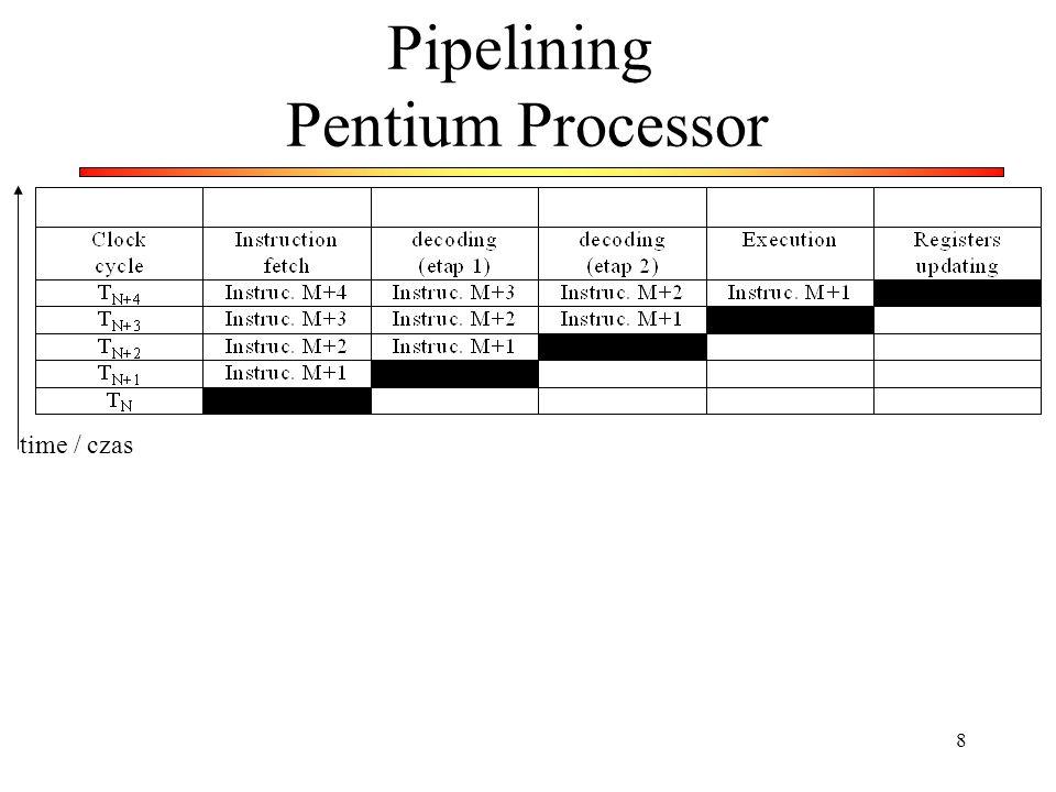 19 Piplining and FIFO (First-In First-Out) Wada: Skomplikowana logika i stosunkowo duże zajmowane zasoby Drawback: Complicated logic and large occupied resources