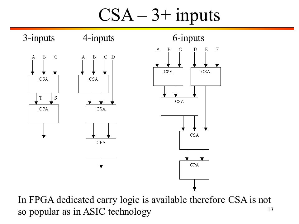 13 CSA – 3+ inputs 3-inputs4-inputs6-inputs In FPGA dedicated carry logic is available therefore CSA is not so popular as in ASIC technology