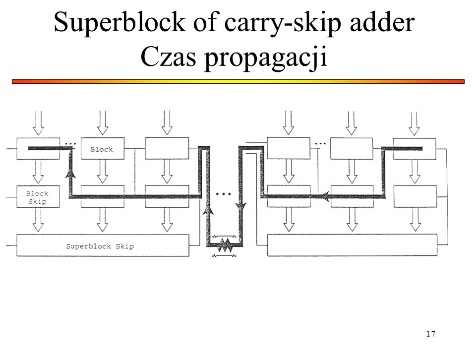 17 Superblock of carry-skip adder Czas propagacji