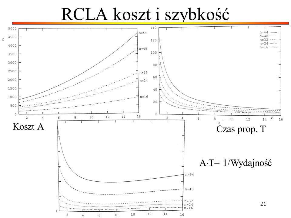 21 RCLA koszt i szybkość Koszt A Czas prop. T A T= 1/Wydajność