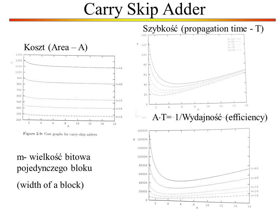 7 Carry Skip Adder Koszt (Area – A) m- wielkość bitowa pojedynczego bloku (width of a block) Szybkość (propagation time - T) A T= 1/Wydajność (efficie