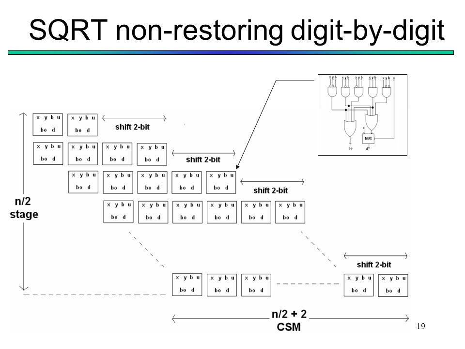 19 SQRT non-restoring digit-by-digit