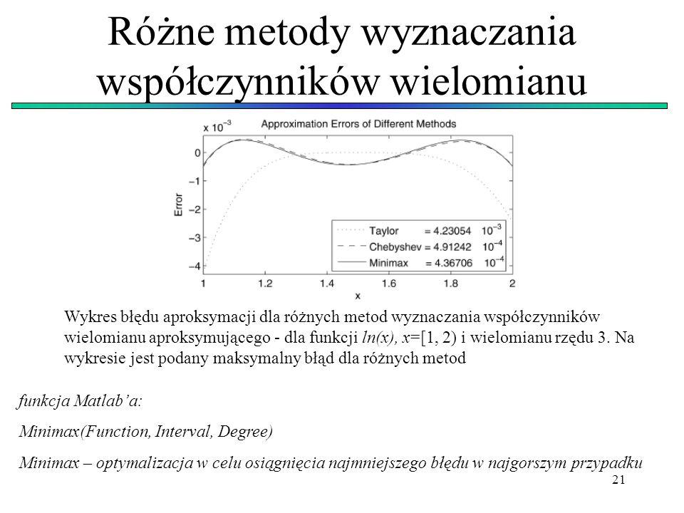 21 Różne metody wyznaczania współczynników wielomianu Wykres błędu aproksymacji dla różnych metod wyznaczania współczynników wielomianu aproksymująceg