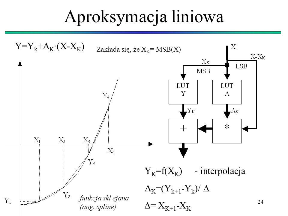 24 Aproksymacja liniowa Y=Y k +A K ·(X-X K ) Y K =f(X K ) - interpolacja A K =(Y k+1 -Y k )/ = X K+1 -X K Zakłada się, że X K = MSB(X) funkcja skl eja
