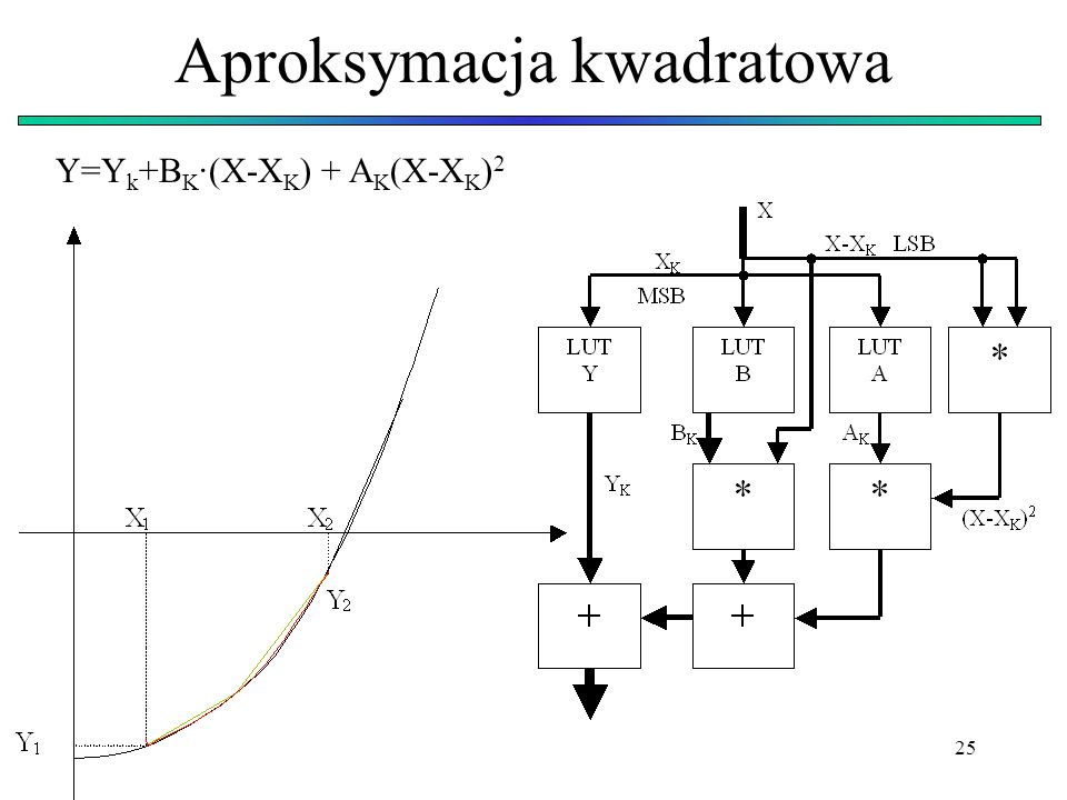 25 Aproksymacja kwadratowa Y=Y k +B K ·(X-X K ) + A K (X-X K ) 2