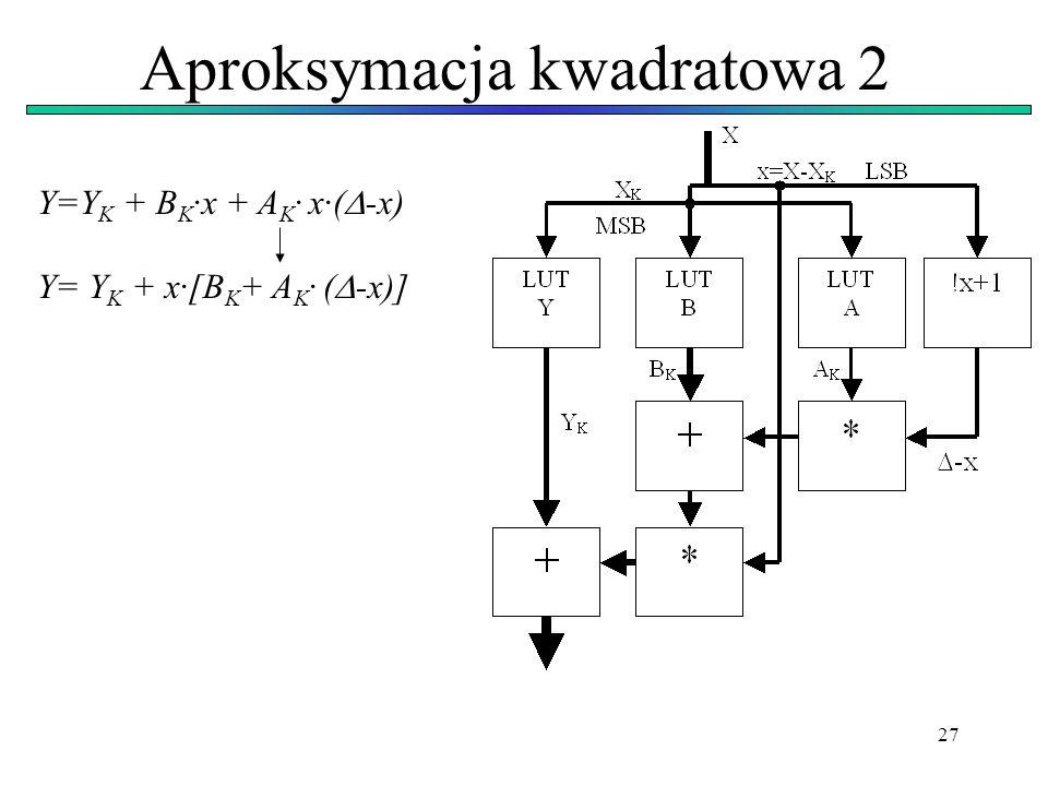 27 Aproksymacja kwadratowa 2 Y=Y K + B K ·x + A K · x·( -x) Y= Y K + x·[B K + A K · ( -x)]