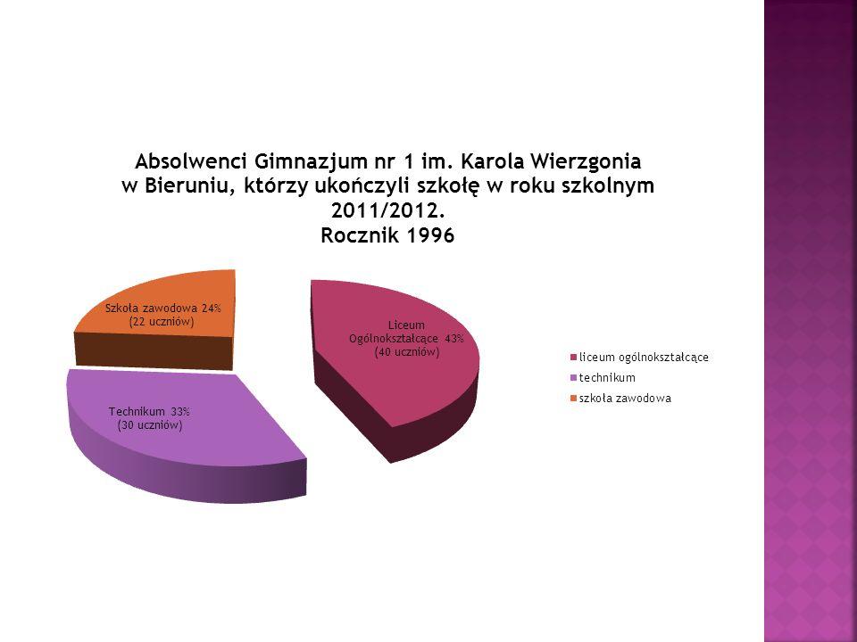 Szkoły ponadgimnazjalne, które wybrali nasi absolwenci w roku szkolnym 2011/2012 Powiatowy Zespół Szkół w Bieruniu - 25 uczniów Liceum Ogólnokształcące im.