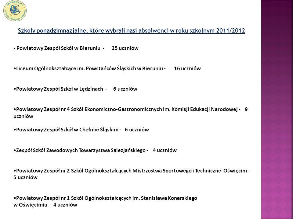 Szkoły ponadgimnazjalne, które wybrali nasi absolwenci w roku szkolnym 2011/2012 Powiatowy Zespół Szkół w Bieruniu - 25 uczniów Liceum Ogólnokształcąc