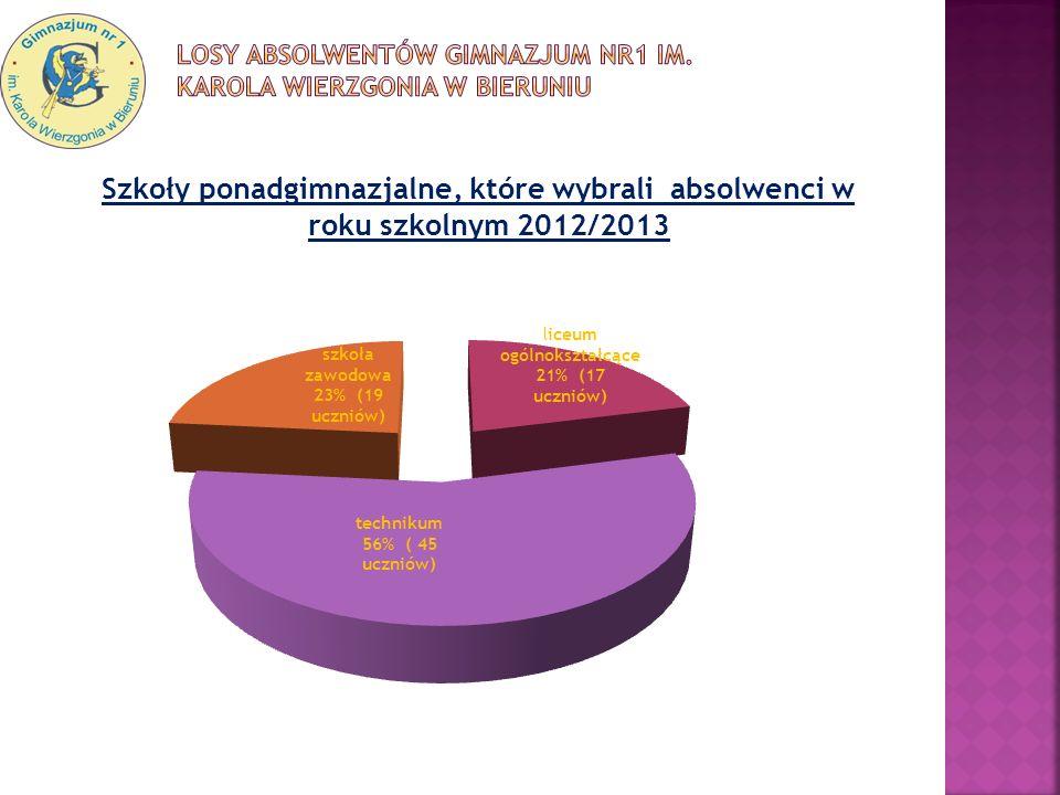Szkoły ponadgimnazjalne, które wybrali absolwenci w roku szkolnym 2012/2013