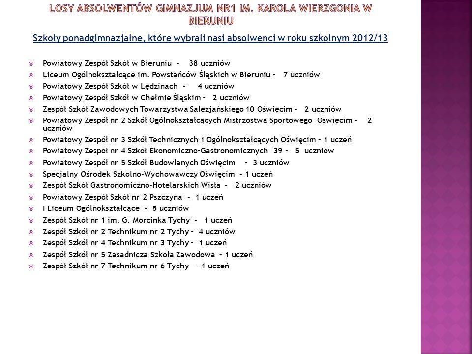 Szkoły ponadgimnazjalne, które wybrali nasi absolwenci w roku szkolnym 2012/13 Powiatowy Zespół Szkół w Bieruniu - 38 uczniów Liceum Ogólnokształcące