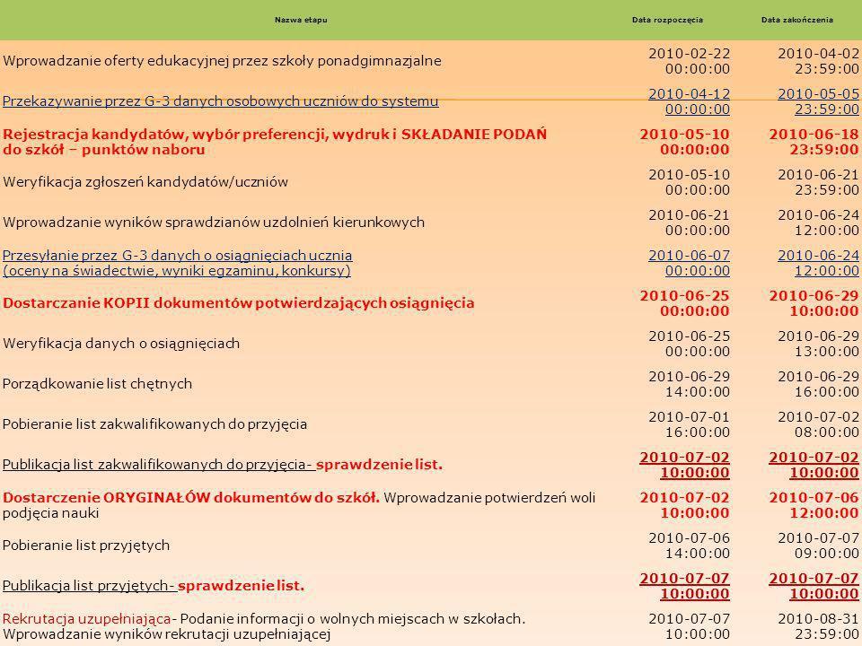 Nazwa etapuData rozpoczęciaData zakończenia Wprowadzanie oferty edukacyjnej przez szkoły ponadgimnazjalne 2010-02-22 00:00:00 2010-04-02 23:59:00 Przekazywanie przez G-3 danych osobowych uczniów do systemu 2010-04-12 00:00:00 2010-05-05 23:59:00 Rejestracja kandydatów, wybór preferencji, wydruk i SKŁADANIE PODAŃ do szkół – punktów naboru 2010-05-10 00:00:00 2010-06-18 23:59:00 Weryfikacja zgłoszeń kandydatów/uczniów 2010-05-10 00:00:00 2010-06-21 23:59:00 Wprowadzanie wyników sprawdzianów uzdolnień kierunkowych 2010-06-21 00:00:00 2010-06-24 12:00:00 Przesyłanie przez G-3 danych o osiągnięciach ucznia (oceny na świadectwie, wyniki egzaminu, konkursy) 2010-06-07 00:00:00 2010-06-24 12:00:00 Dostarczanie KOPII dokumentów potwierdzających osiągnięcia 2010-06-25 00:00:00 2010-06-29 10:00:00 Weryfikacja danych o osiągnięciach 2010-06-25 00:00:00 2010-06-29 13:00:00 Porządkowanie list chętnych 2010-06-29 14:00:00 2010-06-29 16:00:00 Pobieranie list zakwalifikowanych do przyjęcia 2010-07-01 16:00:00 2010-07-02 08:00:00 Publikacja list zakwalifikowanych do przyjęcia- sprawdzenie list.