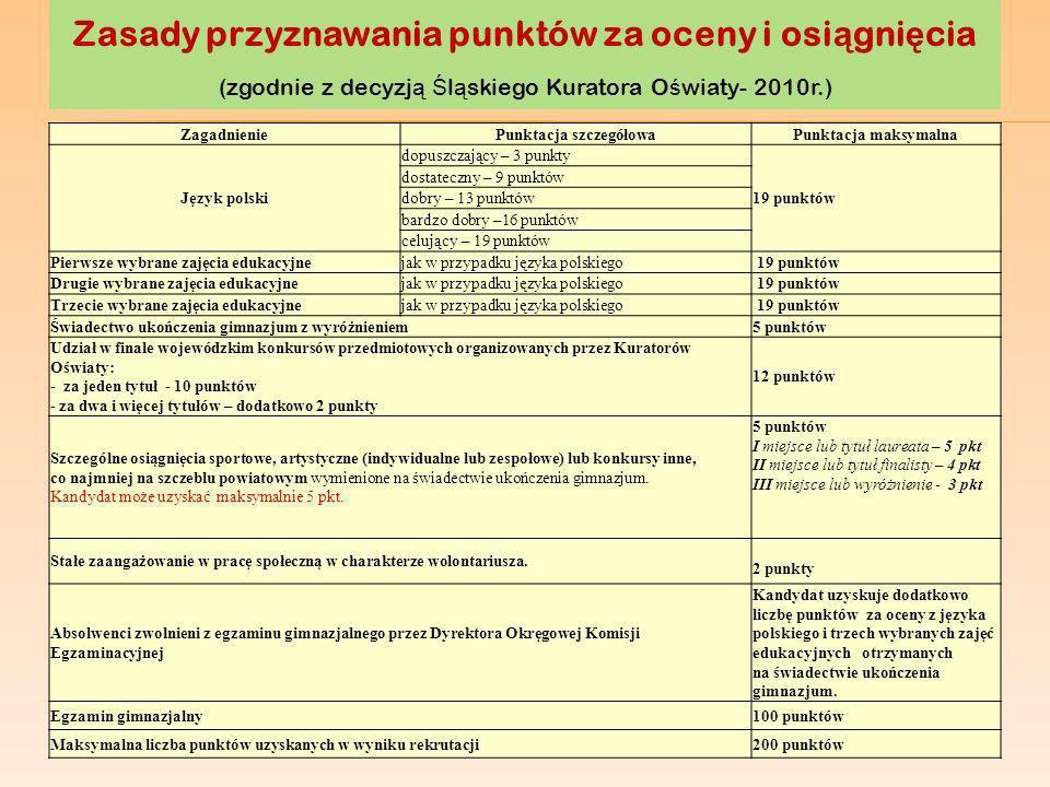 Zasady przyznawania punktów za oceny i osi ą gni ę cia (zgodnie z decyzj ą KO) Laureaci konkursów przedmiotowych organizowanych przez Śląskiego Kuratora Oświaty wymienionych w ust.