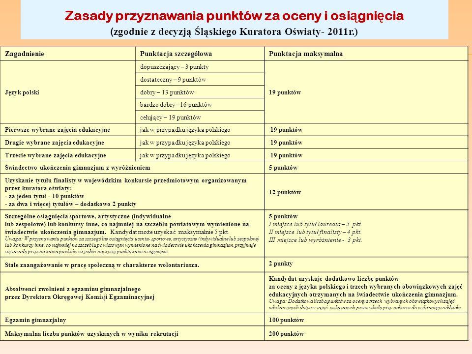 Zasady przyznawania punktów za oceny i osi ą gni ę cia ( zgodnie z decyzją Śląskiego Kuratora Oświaty- 2011r.) ZagadnieniePunktacja szczegółowaPunktac