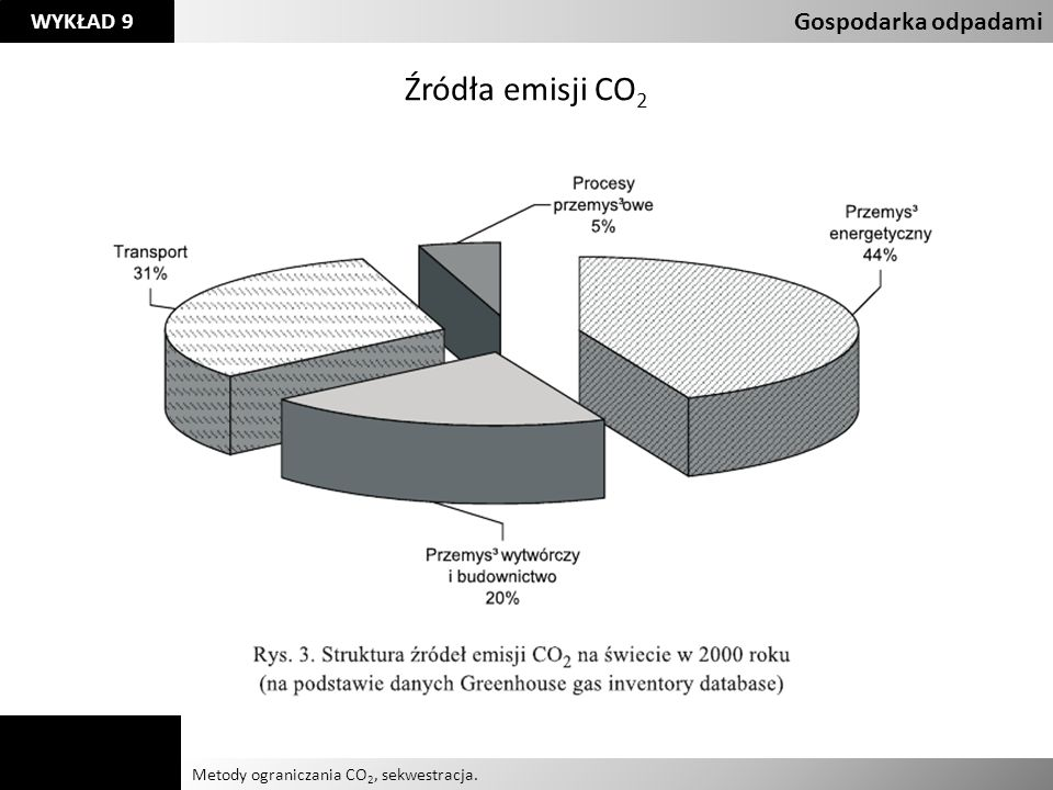 Agnieszka Kelman Aleksandra Karczmarczyk Metody ograniczania CO 2, sekwestracja. Gospodarka odpadami WYKŁAD 9 Źródła emisji CO 2
