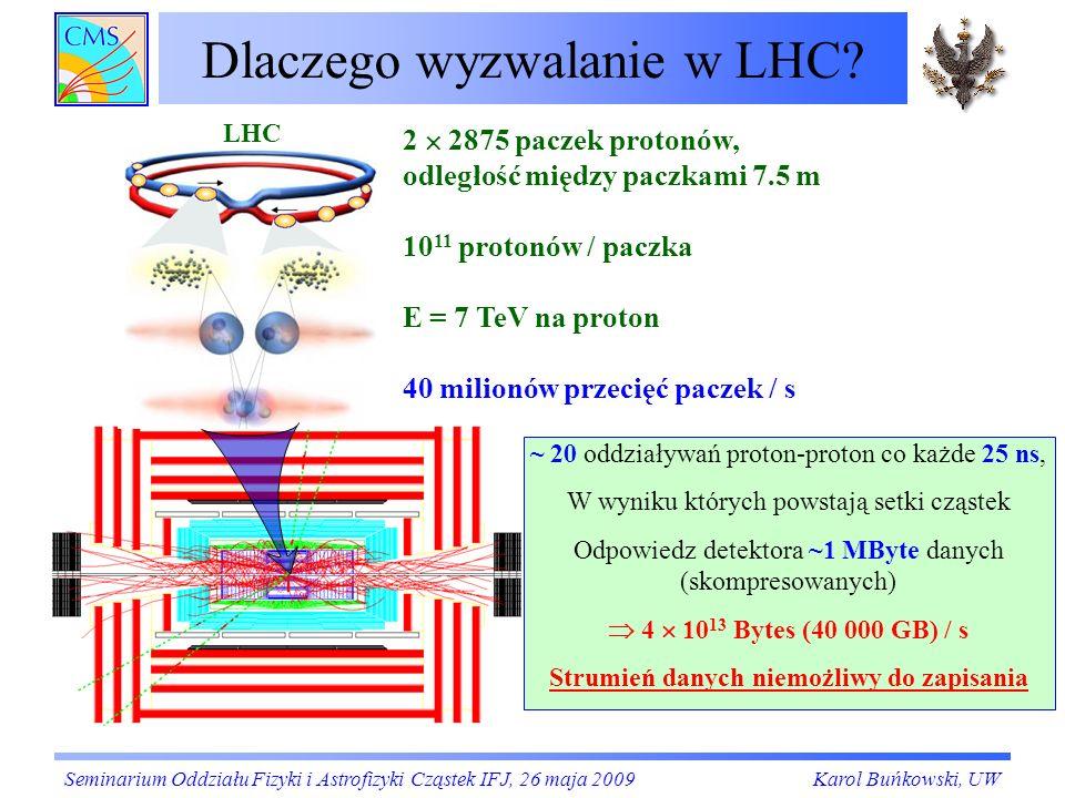 Dlaczego wyzwalanie w LHC?(2) Większość ze zdarzeń jest nieinteresująca (klasyczna fizyka) Sygnatura: niskie pędy poprzeczne (p T ) Sygnatura: wysokie pędy poprzeczne (p T ) Interesują nas Bardzo rzadkie zdarzenia w których powstały nowe ciężkie cząstki Rozpadają się one na wysokoenergetyczne obiekty: dżety hadronowe, leptony, fotony Seminarium Oddziału Fizyki i Astrofizyki Cząstek IFJ, 26 maja 2009Karol Buńkowski, UW