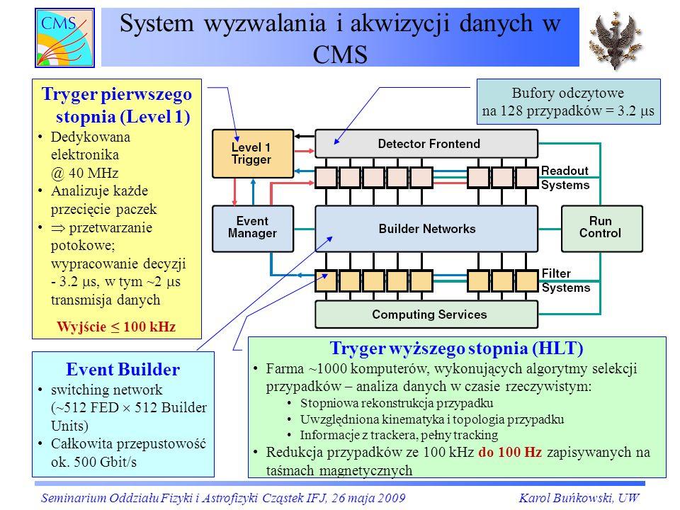 Wrzesień 2008 – miony z beam dump widziane w systemie RPC (2) BX= -3 Seminarium Oddziału Fizyki i Astrofizyki Cząstek IFJ, 26 maja 2009Karol Buńkowski, UW Liczba sygnałów z komór RPC z jednego koła numer koła