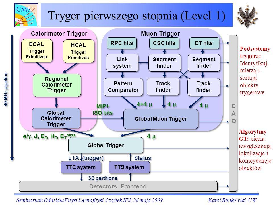 Wrzesień 2008 – miony z beam dump widziane w systemie RPC (2) BARREL ENDCAP Seminarium Oddziału Fizyki i Astrofizyki Cząstek IFJ, 26 maja 2009Karol Buńkowski, UW 25 ns później Odległość między kołami -1 i 1 7.5 m = c·25ns BX= -2 Liczba sygnałów z komór RPC z jednego koła numer koła