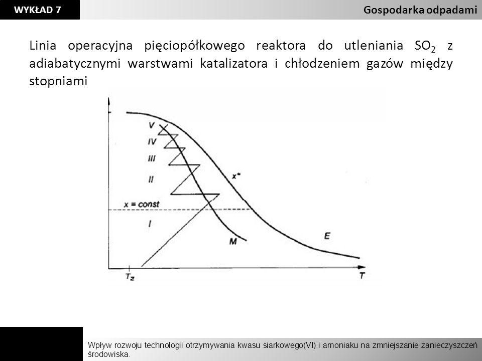 Agnieszka Kelman Aleksandra Karczmarczyk Wpływ rozwoju technologii otrzymywania kwasu siarkowego(VI) i amoniaku na zmniejszanie zanieczyszczeń środowiska.