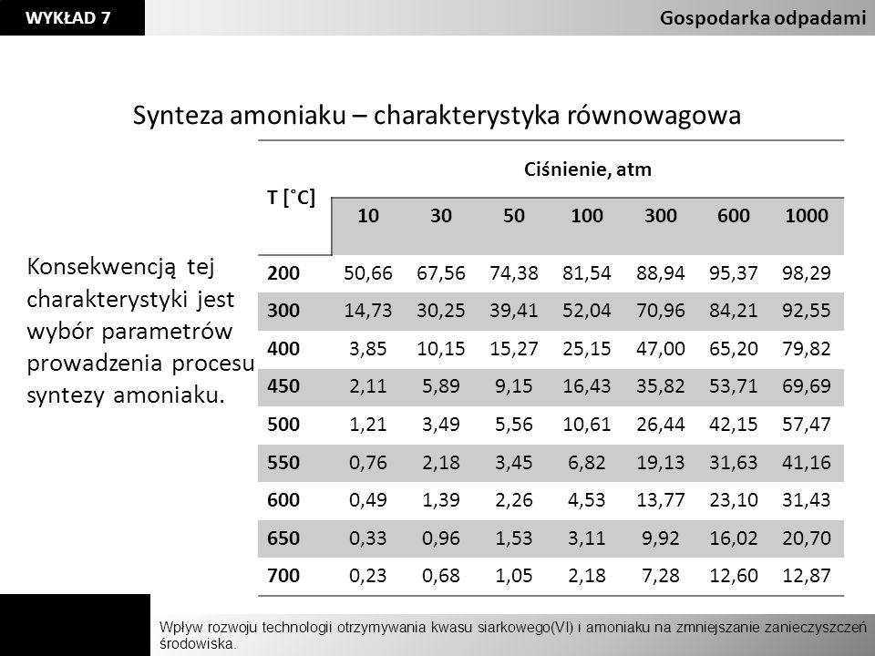 Agnieszka Kelman Aleksandra Karczmarczyk Wpływ rozwoju technologii otrzymywania kwasu siarkowego(VI) i amoniaku na zmniejszanie zanieczyszczeń środowi