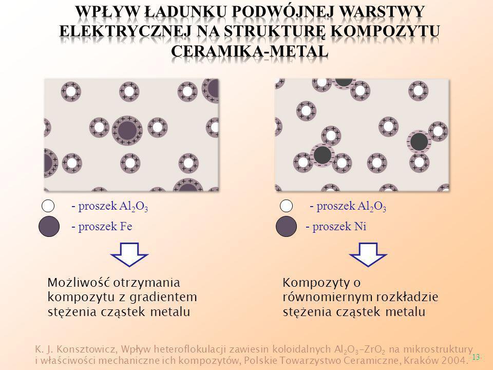 13 - proszek Al 2 O 3 - proszek Fe- proszek Ni - proszek Al 2 O 3 K. J. Konsztowicz, Wpływ heteroflokulacji zawiesin koloidalnych Al 2 O 3 -ZrO 2 na m