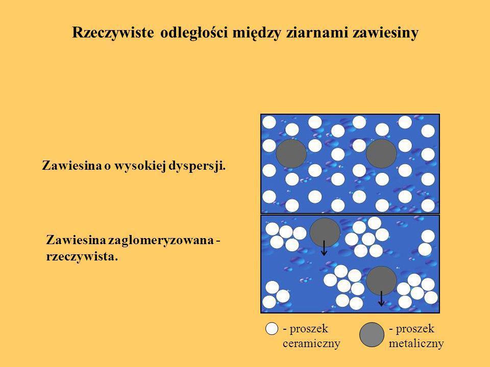 Rzeczywiste odległości między ziarnami zawiesiny Zawiesina o wysokiej dyspersji. - proszek ceramiczny - proszek metaliczny Zawiesina zaglomeryzowana -