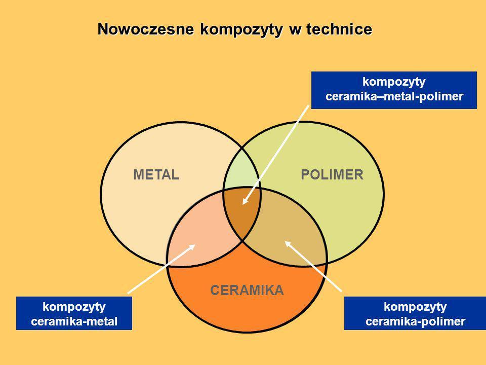 Nowoczesne kompozyty w technice Nowoczesne kompozyty w technice CERAMIKA kompozyty ceramika-metal kompozyty ceramika-polimer kompozyty ceramika–metal-