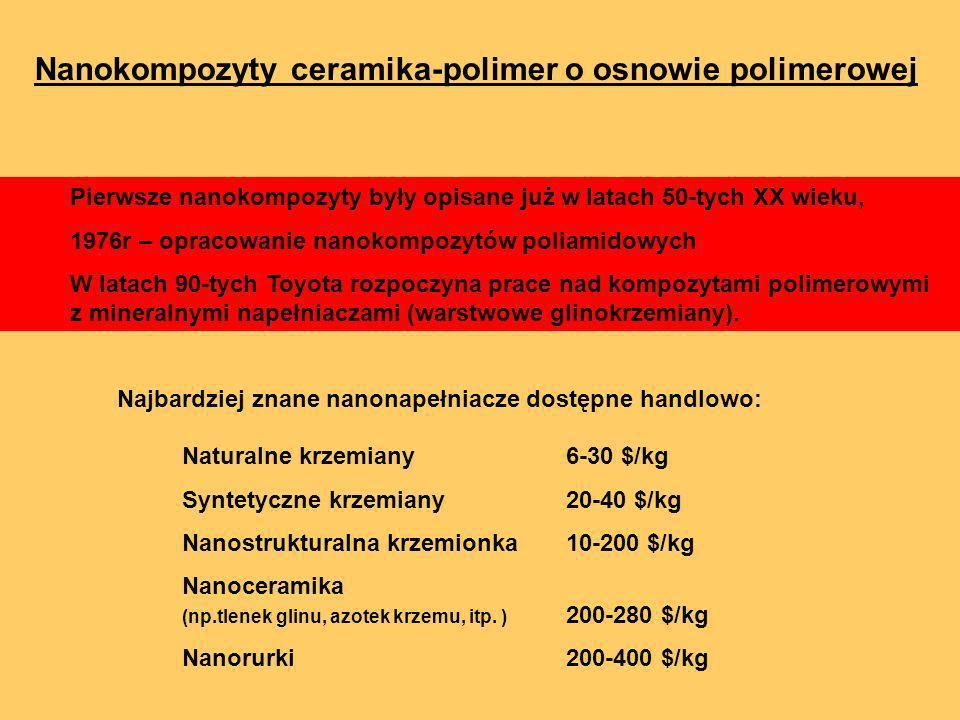 Nanokompozyty ceramika-polimer o osnowie polimerowej Pierwsze nanokompozyty były opisane już w latach 50-tych XX wieku, 1976r – opracowanie nanokompoz