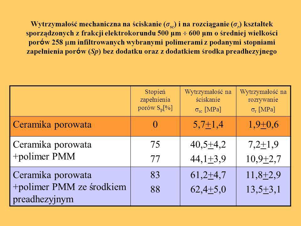 Stopień zapełnienia porów S p [%] Wytrzymałość na ściskanie sc [MPa] Wytrzymałość na rozrywanie r [MPa] Ceramika porowata05,7+1,41,9+0,6 Ceramika poro