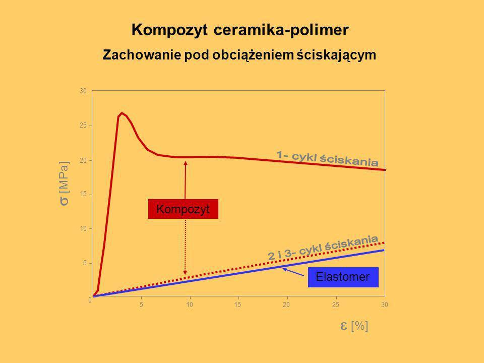 30 25 20 15 10 5 0 5 15202530 [%] [MPa] Kompozyt Elastomer Kompozyt ceramika-polimer Zachowanie pod obciążeniem ściskającym