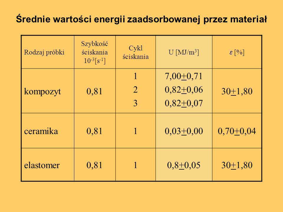 Średnie wartości energii zaadsorbowanej przez materiał Rodzaj próbki Szybkość ściskania 10 -3 [s -1 ] Cykl ściskania U [MJ/m 3 ] [%] kompozyt0,81 1231