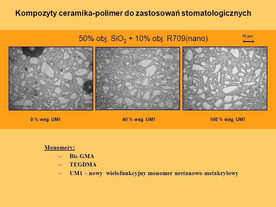 0 % wag. UM1 50% obj. SiO 2 + 10% obj. R709(nano) 10 μm 40 % wag. UM1100 % wag. UM1 Monomery: –Bis-GMA –TEGDMA –UM1 – nowy wielofunkcyjny monomer uret