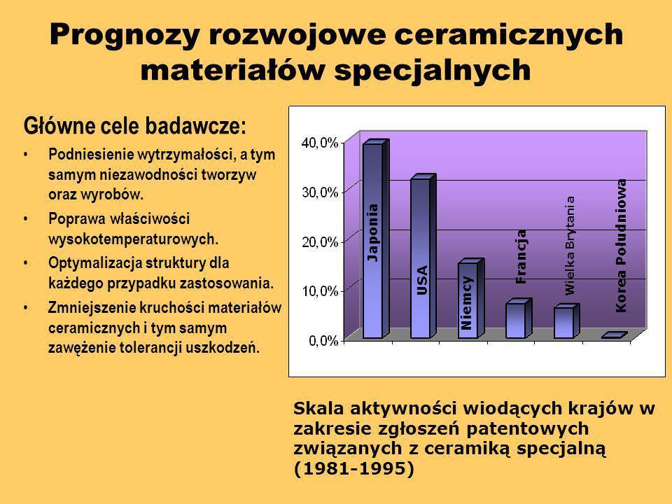 Prognozy rozwojowe ceramicznych materiałów specjalnych Główne cele badawcze: Podniesienie wytrzymałości, a tym samym niezawodności tworzyw oraz wyrobó