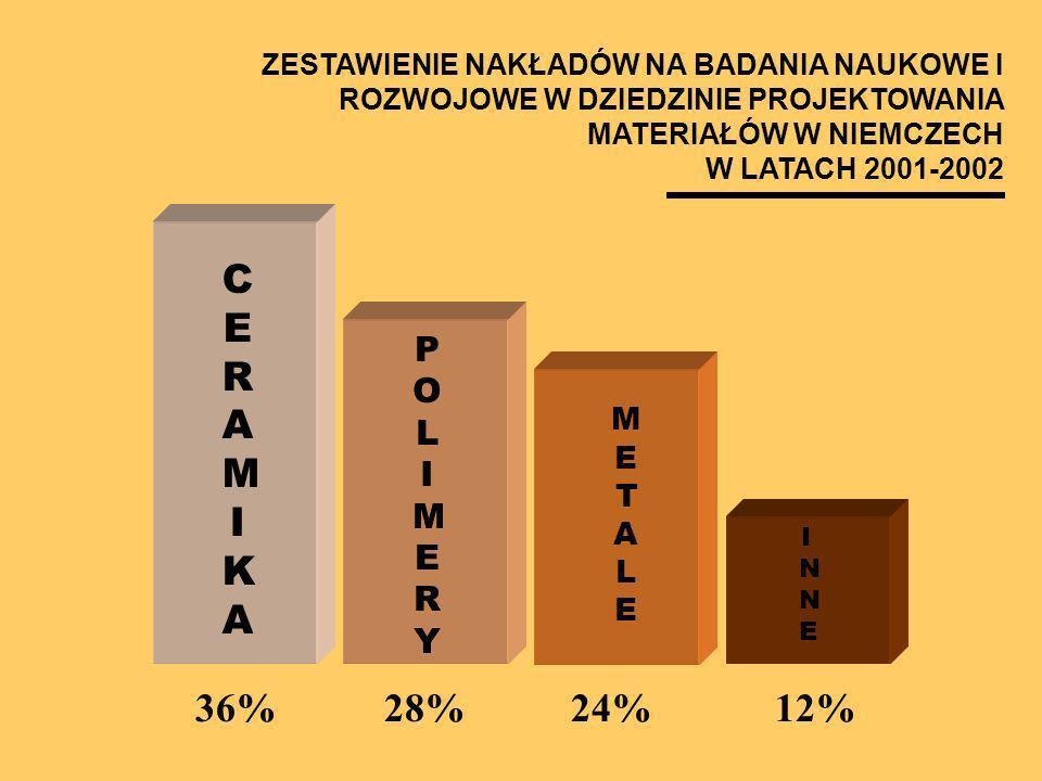 CERAMIKACERAMIKA POLIMERYPOLIMERY METALEMETALE INNEINNE 36%28%24%12% ZESTAWIENIE NAKŁADÓW NA BADANIA NAUKOWE I ROZWOJOWE W DZIEDZINIE PROJEKTOWANIA MA