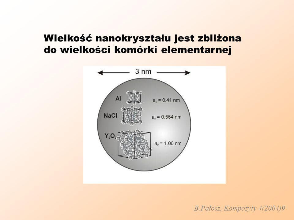 Wielkość nanokryształu jest zbliżona do wielkości komórki elementarnej B.Pałosz, Kompozyty 4(2004)9